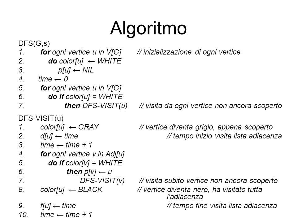 Algoritmo DFS(G,s) for ogni vertice u in V[G] // inizializzazione di ogni vertice. do color[u] ← WHITE.